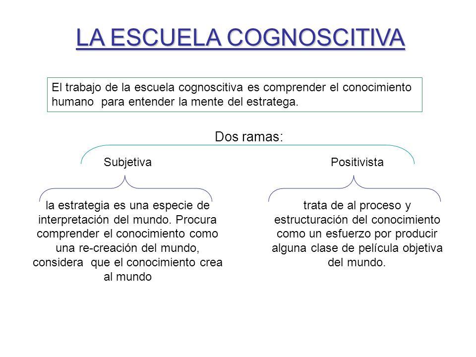 LA ESCUELA COGNOSCITIVA El trabajo de la escuela cognoscitiva es comprender el conocimiento humano para entender la mente del estratega. Dos ramas: Po