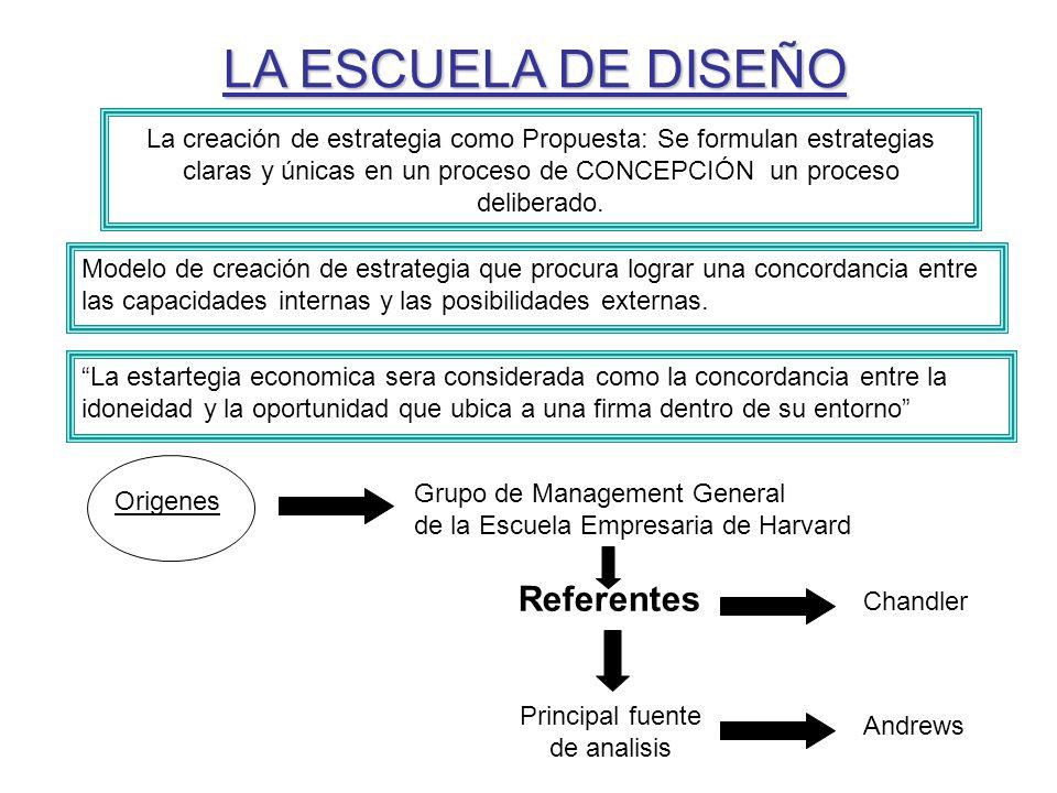 LA ESCUELA DE DISEÑO Modelo de creación de estrategia que procura lograr una concordancia entre las capacidades internas y las posibilidades externas.
