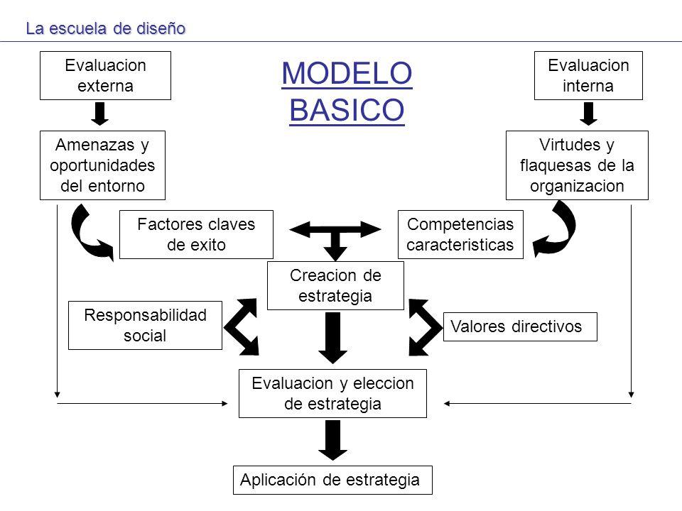 Evaluacion externa Evaluacion interna Amenazas y oportunidades del entorno Virtudes y flaquesas de la organizacion Factores claves de exito Competenci