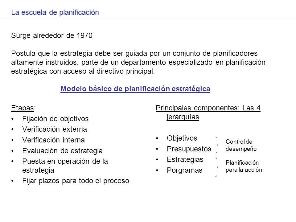 MICROPODER La escuela de poder Organizaciones: Son coaliciones de varios individuos y grupos de interés.