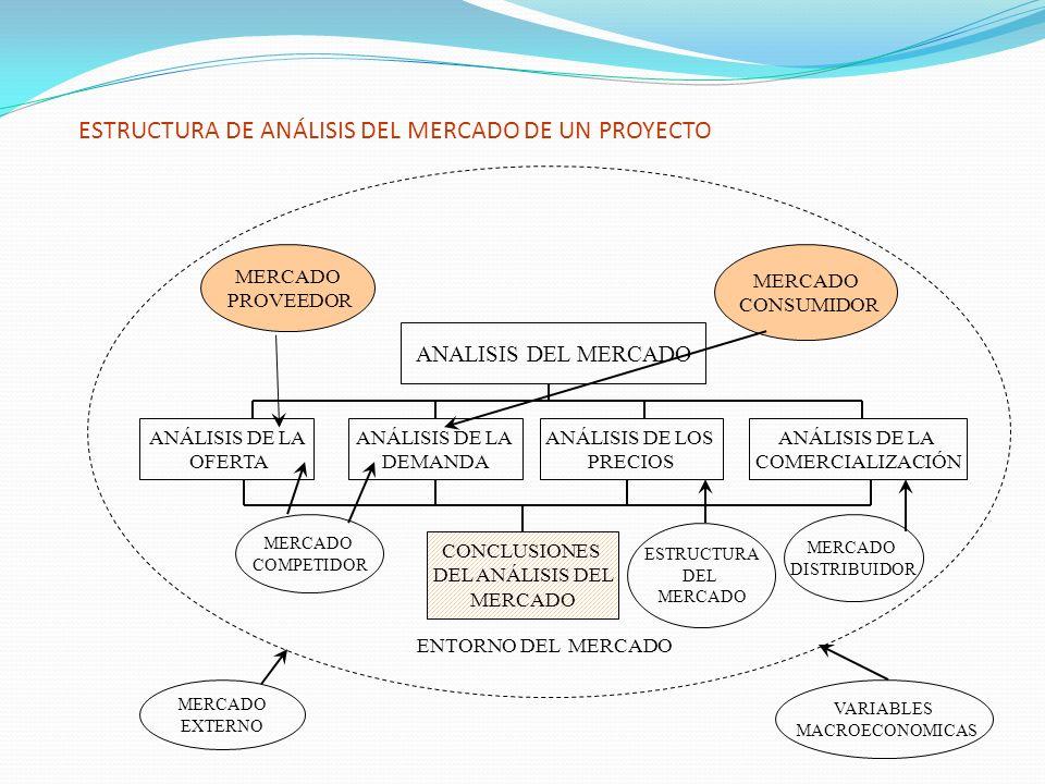 ESTRUCTURA DE ANÁLISIS DEL MERCADO DE UN PROYECTO MERCADO CONSUMIDOR MERCADO PROVEEDOR ANALISIS DEL MERCADO ANÁLISIS DE LA OFERTA ANÁLISIS DE LA DEMAN