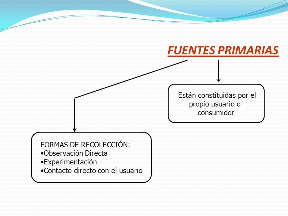 FUENTES PRIMARIAS Están constituidas por el propio usuario o consumidor FORMAS DE RECOLECCIÓN: Observación Directa Experimentación Contacto directo co