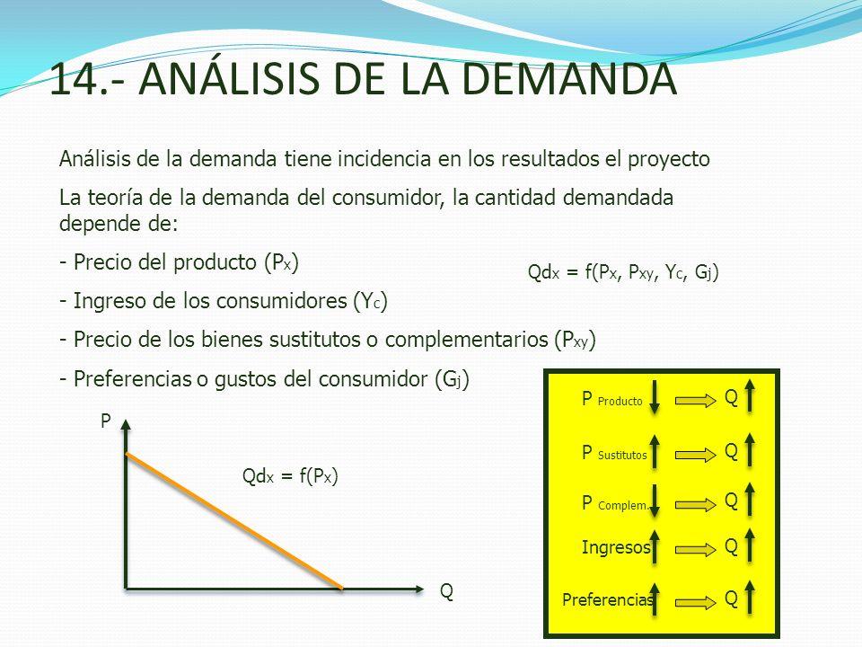 14.- ANÁLISIS DE LA DEMANDA Análisis de la demanda tiene incidencia en los resultados el proyecto La teoría de la demanda del consumidor, la cantidad