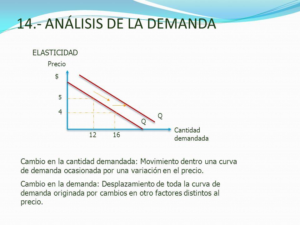 14.- ANÁLISIS DE LA DEMANDA ELASTICIDAD Cambio en la cantidad demandada: Movimiento dentro una curva de demanda ocasionada por una variación en el pre