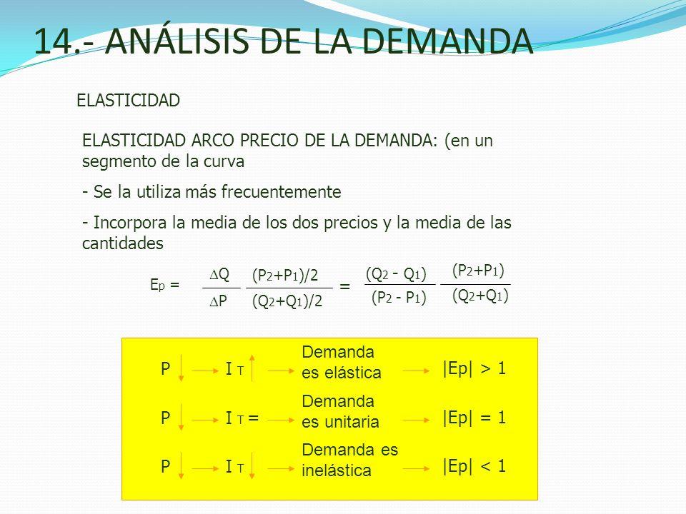 14.- ANÁLISIS DE LA DEMANDA ELASTICIDAD (P 2 +P 1 )/2 (Q 2 +Q 1 )/2 Q P E p = ELASTICIDAD ARCO PRECIO DE LA DEMANDA: (en un segmento de la curva - Se