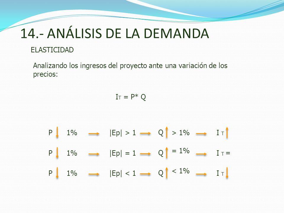 14.- ANÁLISIS DE LA DEMANDA ELASTICIDAD Analizando los ingresos del proyecto ante una variación de los precios: |Ep| > 1PI T |Ep| = 1PI T = |Ep| < 1PI