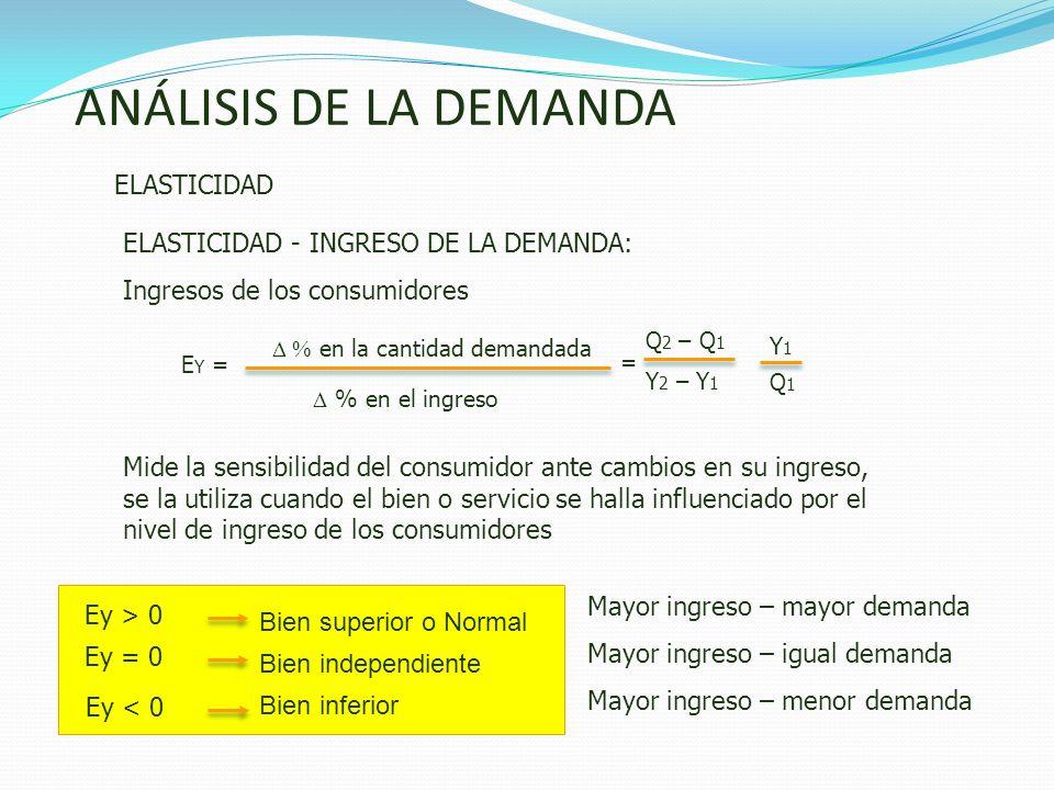 ANÁLISIS DE LA DEMANDA ELASTICIDAD en la cantidad demandada E Y = ELASTICIDAD - INGRESO DE LA DEMANDA: Ingresos de los consumidores = Y1Y1 Q1Q1 Q 2 –