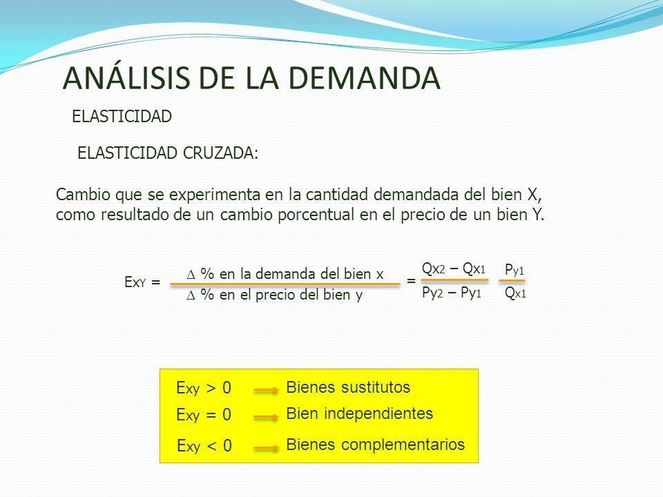 ANÁLISIS DE LA DEMANDA ELASTICIDAD % en la demanda del bien x Ex Y = ELASTICIDAD CRUZADA: = P y1 Q x1 Qx 2 – Qx 1 Py 2 – Py 1 Cambio que se experiment