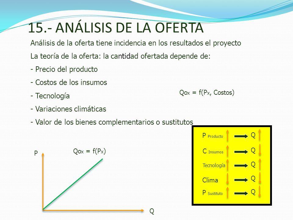 15.- ANÁLISIS DE LA OFERTA Análisis de la oferta tiene incidencia en los resultados el proyecto La teoría de la oferta: la cantidad ofertada depende d