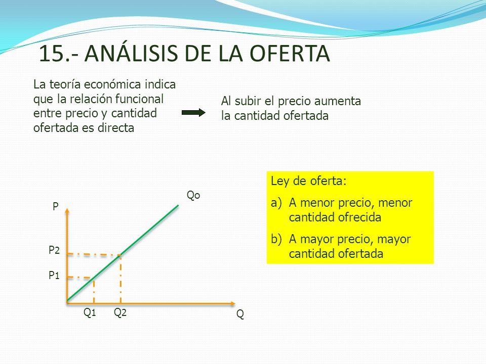 15.- ANÁLISIS DE LA OFERTA La teoría económica indica que la relación funcional entre precio y cantidad ofertada es directa Al subir el precio aumenta