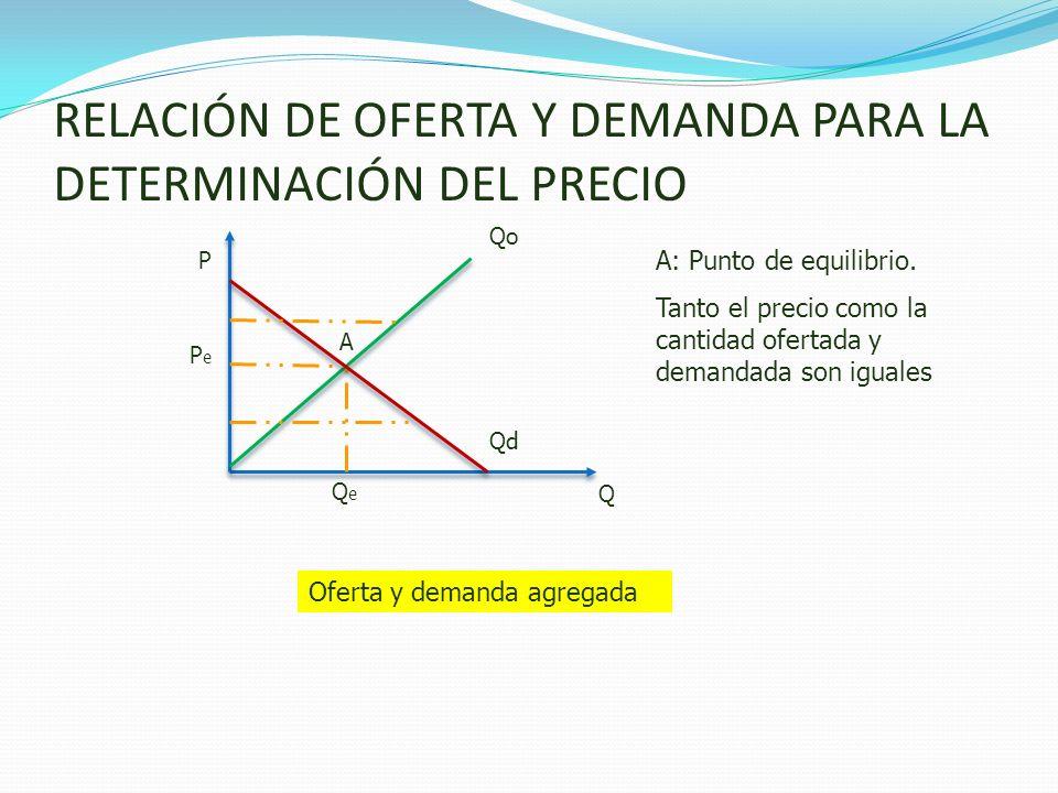 RELACIÓN DE OFERTA Y DEMANDA PARA LA DETERMINACIÓN DEL PRECIO A: Punto de equilibrio. Tanto el precio como la cantidad ofertada y demandada son iguale
