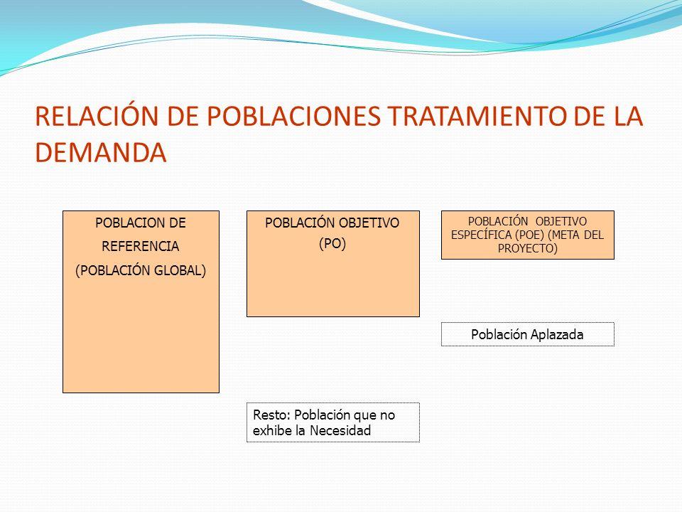 RELACIÓN DE POBLACIONES TRATAMIENTO DE LA DEMANDA POBLACION DE REFERENCIA (POBLACIÓN GLOBAL) POBLACIÓN OBJETIVO (PO) POBLACIÓN OBJETIVO ESPECÍFICA (PO