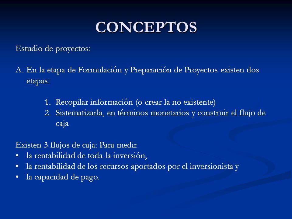 CONCEPTOS Estudio de proyectos: A.En la etapa de Formulación y Preparación de Proyectos existen dos etapas: 1.Recopilar información (o crear la no exi