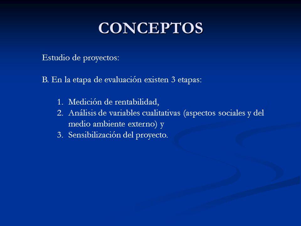 CONCEPTOS Estudio de proyectos: B. En la etapa de evaluación existen 3 etapas: 1.Medición de rentabilidad, 2.Análisis de variables cualitativas (aspec