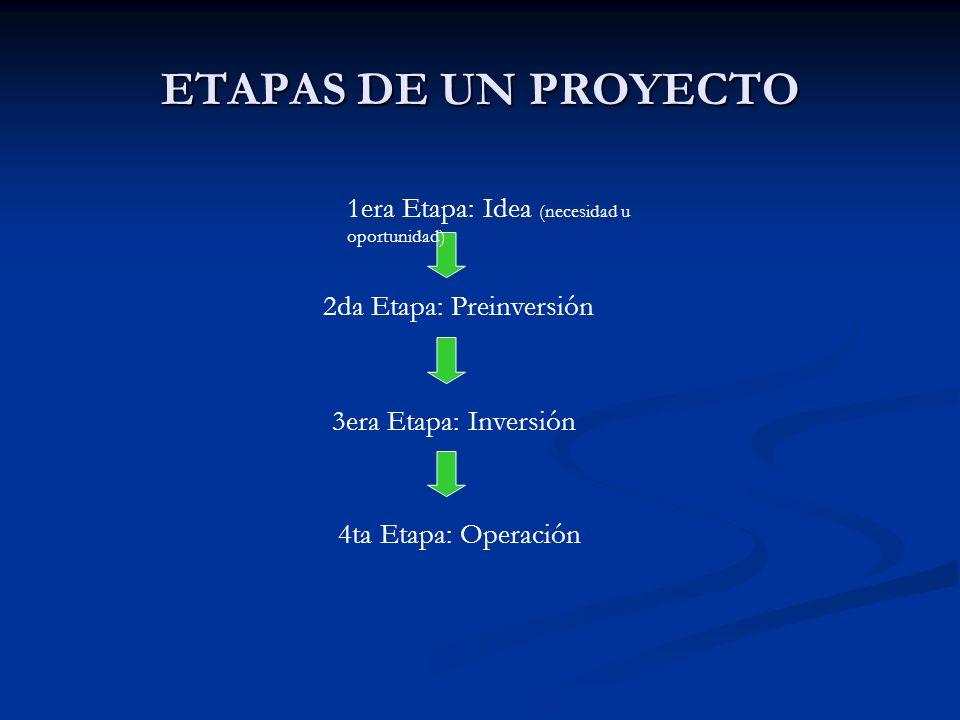 ETAPAS DE UN PROYECTO 2da Etapa: Preinversión 3era Etapa: Inversión 4ta Etapa: Operación 1era Etapa: Idea (necesidad u oportunidad)