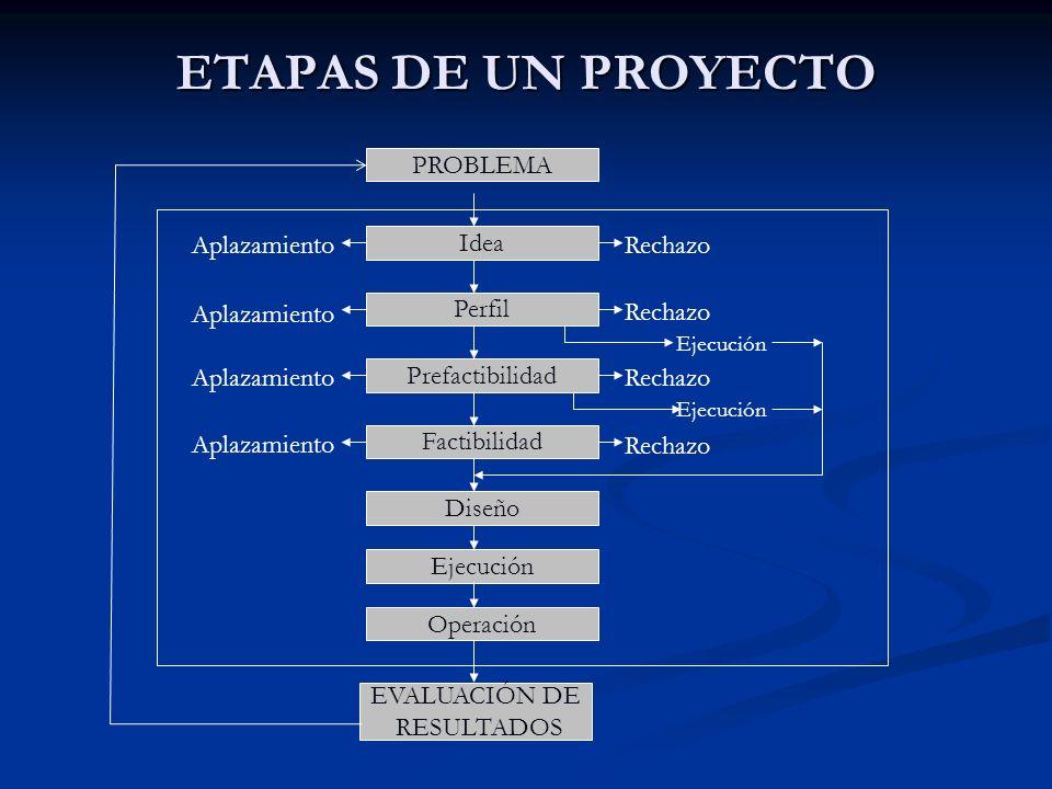 ETAPAS DE UN PROYECTO PROBLEMA Idea Perfil Prefactibilidad Factibilidad Diseño Ejecución Operación EVALUACIÓN DE RESULTADOS Aplazamiento Rechazo Ejecu
