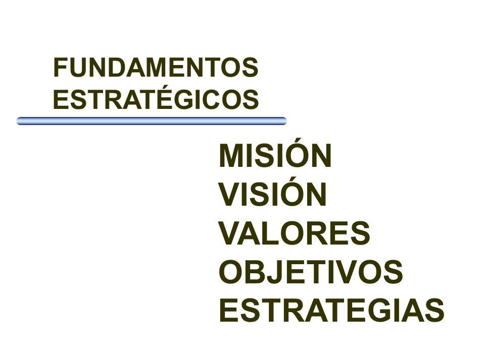 FUNDAMENTOS ESTRATÉGICOS MISIÓN VISIÓN VALORES OBJETIVOS ESTRATEGIAS