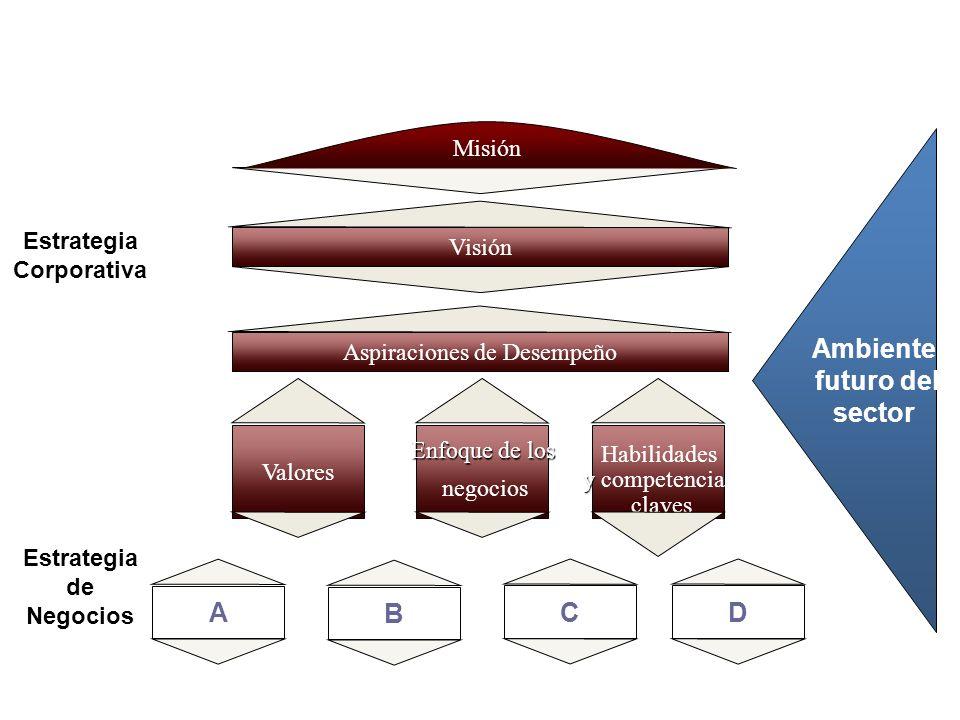 Construyendo una visión estratégica Visión Aspiraciones de Desempeño Valores Enfoque de los negocios Habilidades y y competencias claves A C D B Estrategia Corporativa Estrategia de Negocios Ambiente futuro del sector Misión