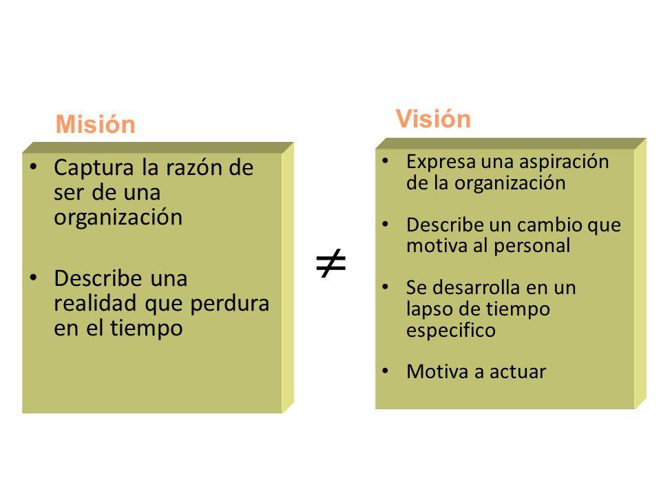 Marco conceptual Captura la razón de ser de una organización Describe una realidad que perdura en el tiempo Expresa una aspiración de la organización Describe un cambio que motiva al personal Se desarrolla en un lapso de tiempo especifico Motiva a actuar Misión Visión