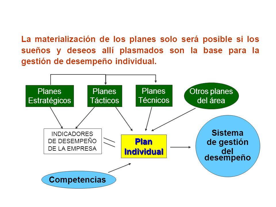 La materialización de los planes solo será posible si los sueños y deseos allí plasmados son la base para la gestión de desempeño individual. Planes E