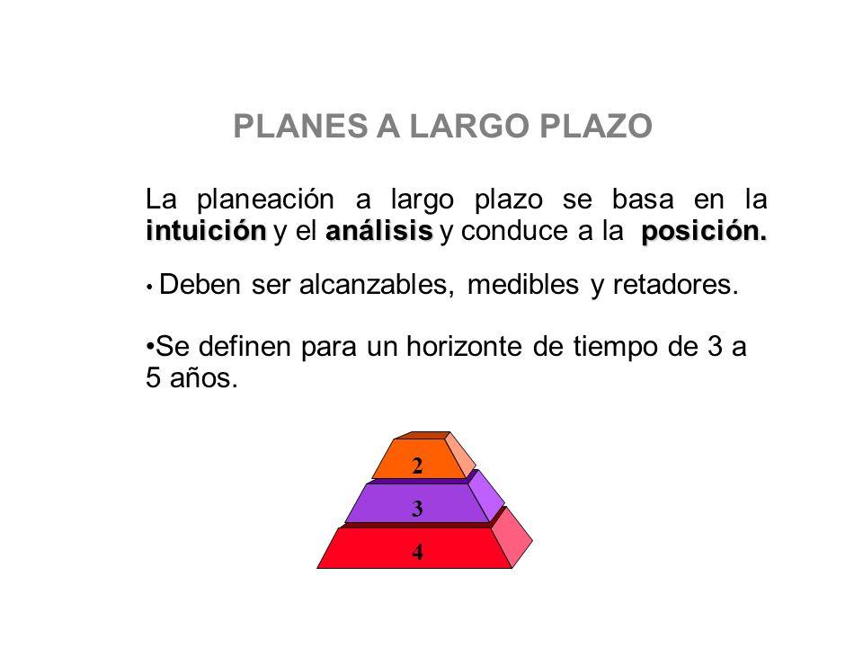 PLANES A LARGO PLAZO intuiciónanálisisposición. La planeación a largo plazo se basa en la intuición y el análisis y conduce a la posición. Deben ser a