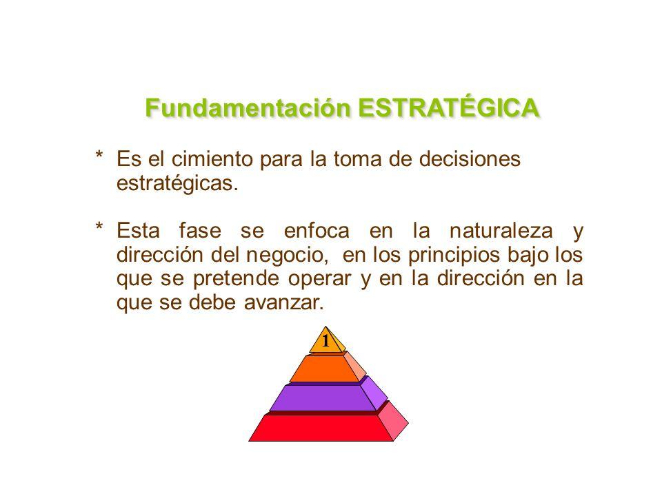 Fundamentación ESTRATÉGICA Fundamentación ESTRATÉGICA Fundamentación ESTRATÉGICA Fundamentación ESTRATÉGICA *Es el cimiento para la toma de decisiones estratégicas.