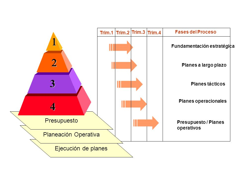 Fundamentación estratégica Planes a largo plazo Planes tácticos Planes operacionales Trim.1Trim.2 Trim.3 Trim.4 Fases del Proceso Presupuesto / Planes operativos Ejecución de planes Planeación Operativa Presupuesto 3 4 Fases y Calendario de Planeación