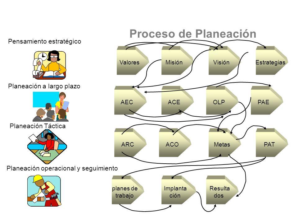 Pensamiento estratégico Planeación operacional y seguimiento Planeación Táctica Planeación a largo plazo planes de trabajo Implanta ción Resulta dos PAT Metas ACO ARC AECACEOLPPAE ValoresMisiónVisión Estrategias Proceso de Planeación Habilidad de planeación