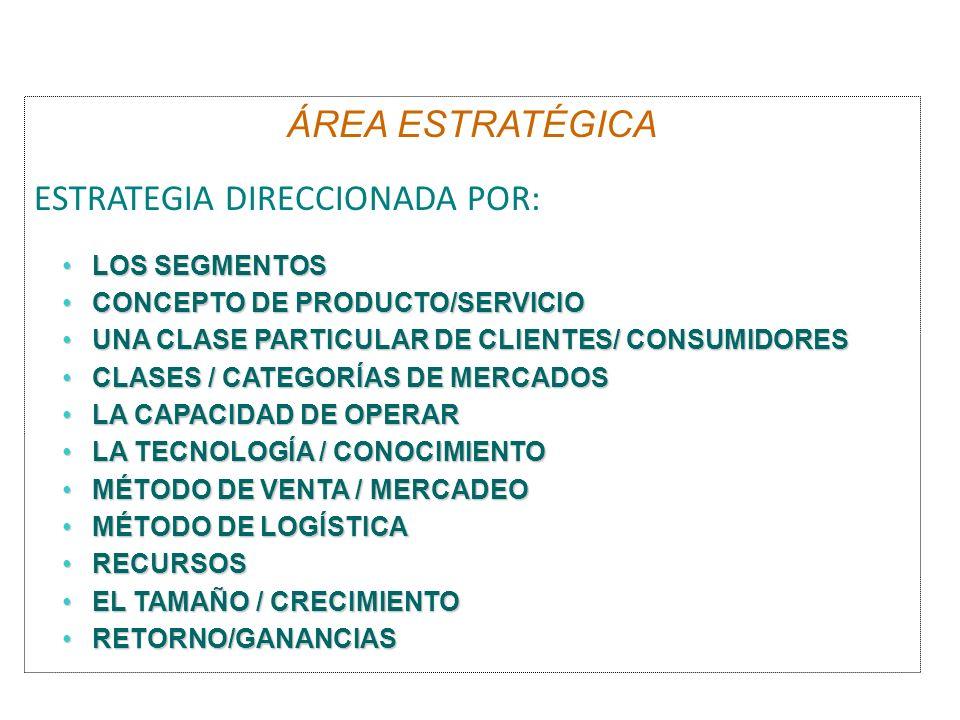 Fuerza direccionadora ÁREA ESTRATÉGICA ESTRATEGIA DIRECCIONADA POR: LOS SEGMENTOSLOS SEGMENTOS CONCEPTO DE PRODUCTO/SERVICIOCONCEPTO DE PRODUCTO/SERVICIO UNA CLASE PARTICULAR DE CLIENTES/ CONSUMIDORESUNA CLASE PARTICULAR DE CLIENTES/ CONSUMIDORES CLASES / CATEGORÍAS DE MERCADOSCLASES / CATEGORÍAS DE MERCADOS LA CAPACIDAD DE OPERARLA CAPACIDAD DE OPERAR LA TECNOLOGÍA / CONOCIMIENTOLA TECNOLOGÍA / CONOCIMIENTO MÉTODO DE VENTA / MERCADEOMÉTODO DE VENTA / MERCADEO MÉTODO DE LOGÍSTICAMÉTODO DE LOGÍSTICA RECURSOSRECURSOS EL TAMAÑO / CRECIMIENTOEL TAMAÑO / CRECIMIENTO RETORNO/GANANCIASRETORNO/GANANCIAS