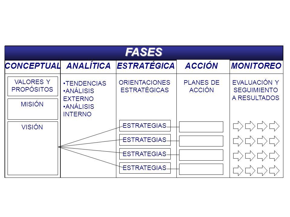Planeación EstratégicaFASES CONCEPTUALANALÍTICAESTRATÉGICAACCIÓNMONITOREO VALORES Y PROPÓSITOS MISIÓN VISIÓN TENDENCIAS ANÁLISIS EXTERNO ANÁLISIS INTERNO ORIENTACIONES ESTRATÉGICAS ESTRATEGIAS PLANES DE ACCIÓN EVALUACIÓN Y SEGUIMIENTO A RESULTADOS ESTRATEGIAS