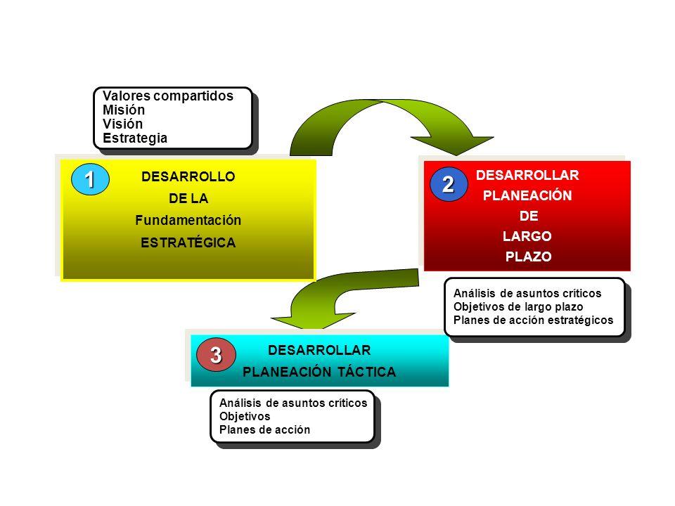 DESARROLLAR PLANEACIÓN TÁCTICA DESARROLLAR PLANEACIÓN TÁCTICA 3 DESARROLLO DE LA Fundamentación ESTRATÉGICA DESARROLLO DE LA Fundamentación ESTRATÉGICA 1 DESARROLLAR PLANEACIÓN DE LARGO PLAZO DESARROLLAR PLANEACIÓN DE LARGO PLAZO 2 Planeación estratégica Valores compartidos Misión Visión Estrategia Valores compartidos Misión Visión Estrategia Análisis de asuntos críticos Objetivos de largo plazo Planes de acción estratégicos Análisis de asuntos críticos Objetivos de largo plazo Planes de acción estratégicos Análisis de asuntos críticos Objetivos Planes de acción Análisis de asuntos críticos Objetivos Planes de acción