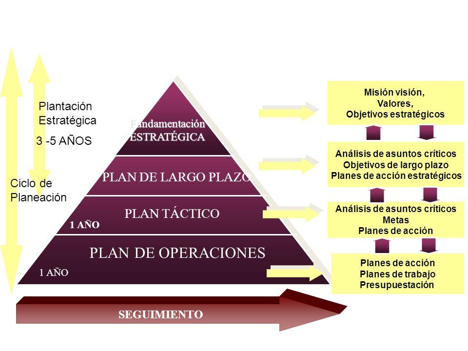 FundamentaciónESTRATÉGICA PLAN DE LARGO PLAZO Misión visión, Valores, Objetivos estratégicos Análisis de asuntos críticos Objetivos de largo plazo Planes de acción estratégicos Análisis de asuntos críticos Metas Planes de acción Planes de trabajo Presupuestación Plantación Estratégica 3 -5 AÑOS PLAN TÁCTICO 1 AÑO PLAN DE OPERACIONES 1 AÑO SEGUIMIENTO Proceso de planeación estratégica Ciclo de Planeación