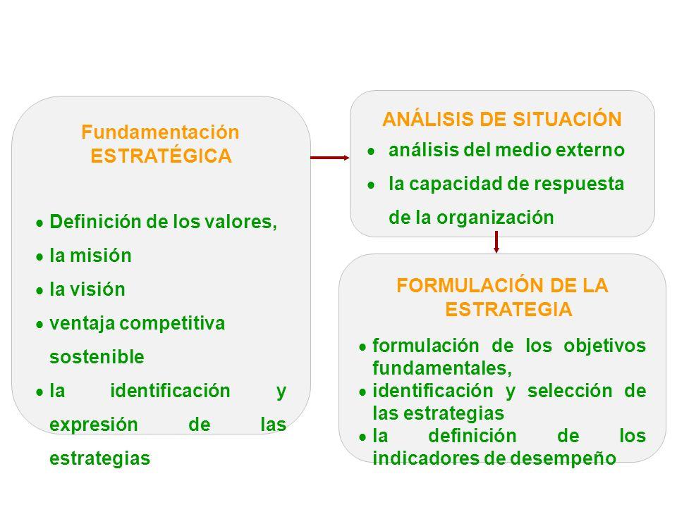 Fundamentación ESTRATÉGICA Definición de los valores, la misión la visión ventaja competitiva sostenible la identificación y expresión de las estrategias FORMULACIÓN DE LA ESTRATEGIA formulación de los objetivos fundamentales, identificación y selección de las estrategias la definición de los indicadores de desempeño ANÁLISIS DE SITUACIÓN análisis del medio externo la capacidad de respuesta de la organización Alcance del proceso de planeación estratégica