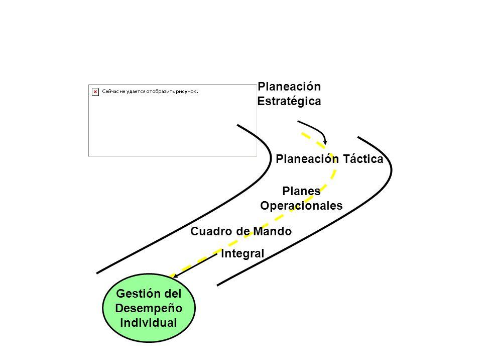 El mapa de carretera que implementa a estrategia en la organización Planeación Estratégica Cuadro de Mando Integral Gestión del Desempeño Individual Planeación Táctica Planes Operacionales