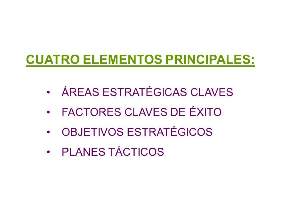 Elementos de la planeación CUATRO ELEMENTOS PRINCIPALES: ÁREAS ESTRATÉGICAS CLAVES FACTORES CLAVES DE ÉXITO OBJETIVOS ESTRATÉGICOS PLANES TÁCTICOS