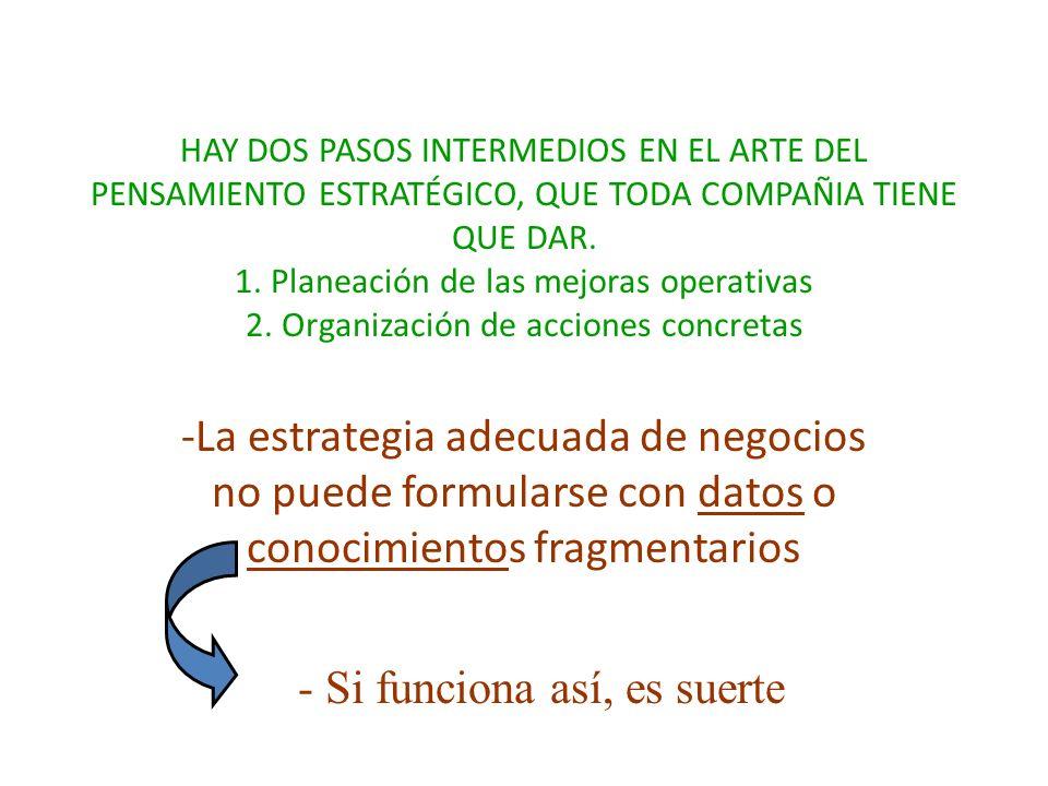 HAY DOS PASOS INTERMEDIOS EN EL ARTE DEL PENSAMIENTO ESTRATÉGICO, QUE TODA COMPAÑIA TIENE QUE DAR. 1. Planeación de las mejoras operativas 2. Organiza