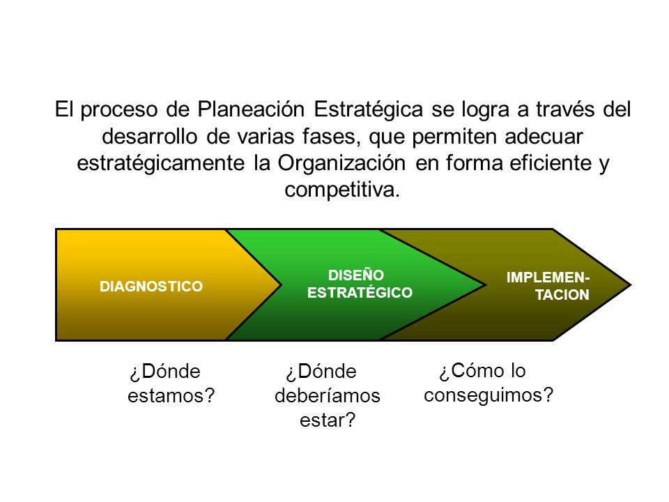 IMPLEMEN- TACION DISEÑO ESTRATÉGICO DIAGNOSTICO ¿Dónde estamos? ¿Dónde deberíamos estar? ¿Cómo lo conseguimos? El proceso de Planeación Estratégica se