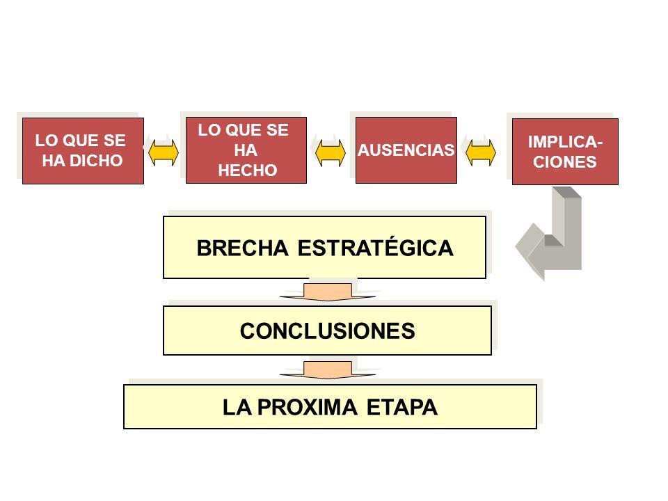 LO QUE SE HA DICHO LO QUE SE HA DICHO AUSENCIAS LO QUE SE HA HECHO LO QUE SE HA HECHO IMPLICA- CIONES IMPLICA- CIONES BRECHA ESTRATÉGICA CONCLUSIONES LA PROXIMA ETAPA Desarrollo de la metodología Diagnóstico