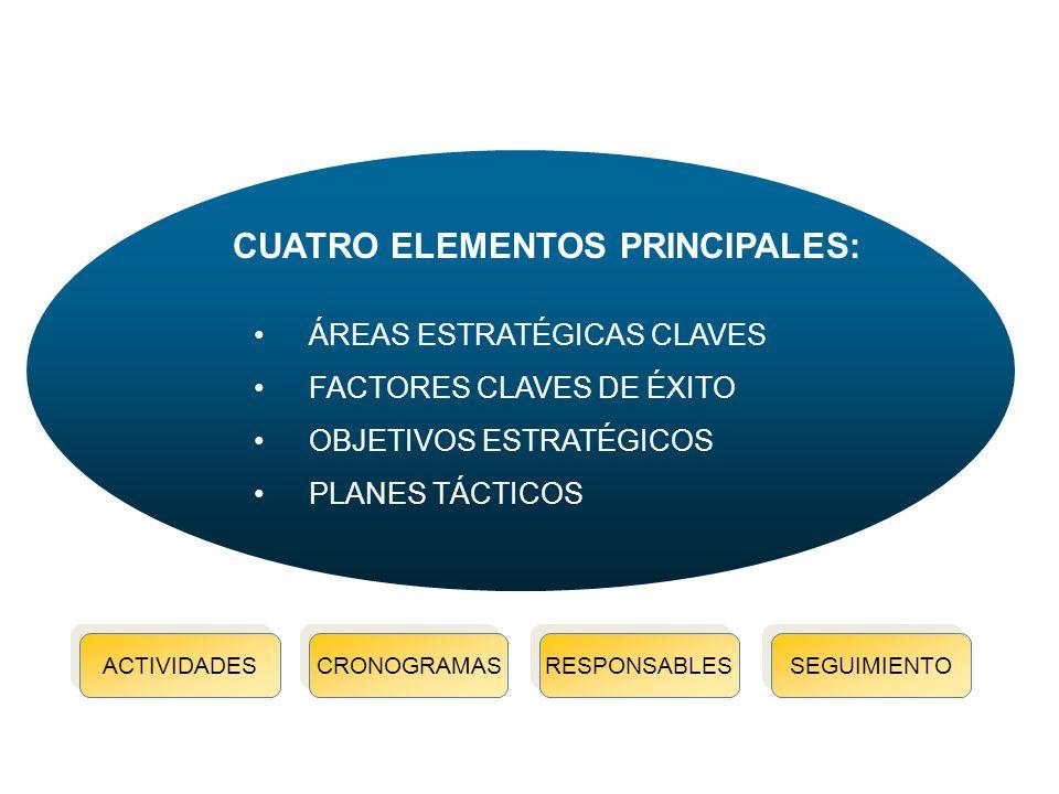 Metodología planeación estratégica CUATRO ELEMENTOS PRINCIPALES: ÁREAS ESTRATÉGICAS CLAVES FACTORES CLAVES DE ÉXITO OBJETIVOS ESTRATÉGICOS PLANES TÁCTICOS ACTIVIDADES CRONOGRAMAS RESPONSABLES SEGUIMIENTO