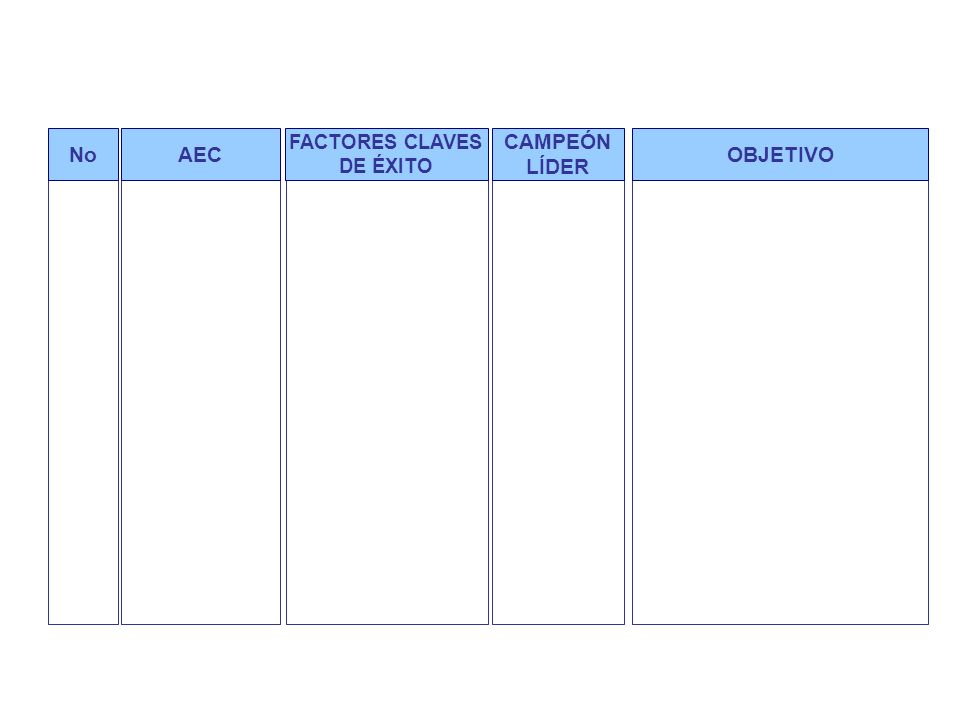 NoOBJETIVOAEC FACTORES CLAVES DE ÉXITO CAMPEÓN LÍDER Áreas estratégicas claves generales y objetivos generales por macroproceso