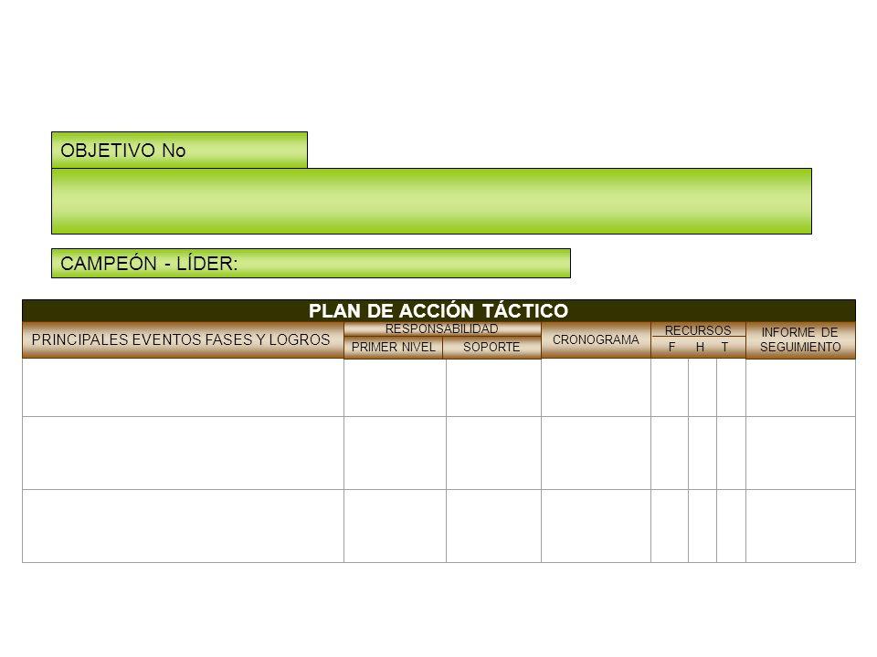 OBJETIVO No CAMPEÓN - LÍDER: PLAN DE ACCIÓN TÁCTICO Planes tácticos CRONOGRAMA PRINCIPALES EVENTOS FASES Y LOGROS RESPONSABILIDAD PRIMER NIVELSOPORTE RECURSOS F H T INFORME DE SEGUIMIENTO
