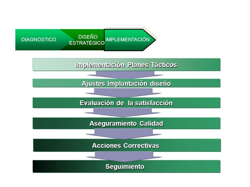 Implementación DIAGNOSTICO DISEÑO ESTRATÉGICO IMPLEMENTACIÓN Implementación Planes Tácticos Ajustes Implantación diseño Evaluación de la satisfacción Aseguramiento Calidad Acciones Correctivas Seguimiento