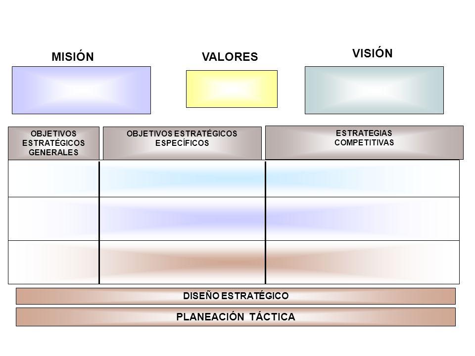 MISIÓN VISIÓN OBJETIVOS ESTRATÉGICOS GENERALES OBJETIVOS ESTRATÉGICOS ESPECÍFICOS ESTRATEGIAS COMPETITIVAS VALORES DISEÑO ESTRATÉGICO Mapa estratégico PLANEACIÓN TÁCTICA