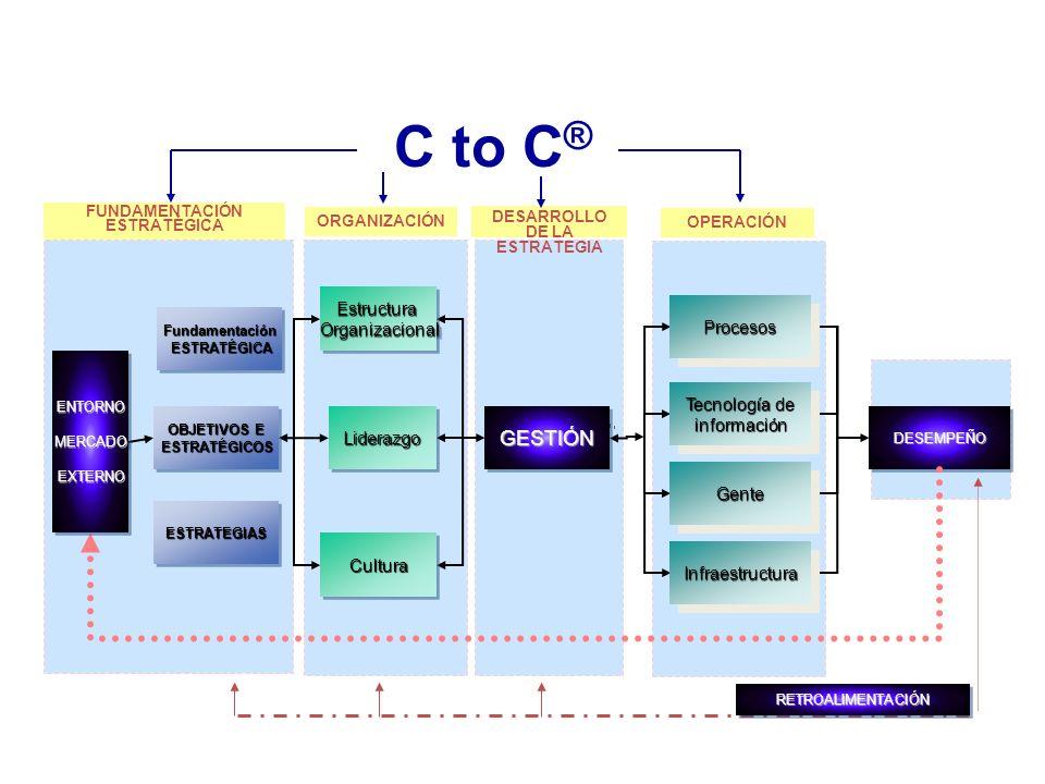 C to C ® EstructuraOrganizacionalEstructuraOrganizacional LiderazgoLiderazgoGESTIÓNGESTIÓN ProcesosProcesos Tecnología de información GenteGente DESEMPEÑODESEMPEÑO ORGANIZACIÓN DESARROLLO DE LA ESTRATEGIA OPERACIÓN RETROALIMENTACIÓNRETROALIMENTACIÓN ENTORNO MERCADO EXTERNOENTORNO MERCADO EXTERNO Fundamentación ESTRATÉGICA ESTRATÉGICAFundamentación OBJETIVOS E ESTRATÉGICOS ESTRATÉGICOS ESTRATEGIASESTRATEGIAS FUNDAMENTACIÓN ESTRATÉGICACulturaCultura InfraestructuraInfraestructura C to C® : Basados en el Sistema de Negocio