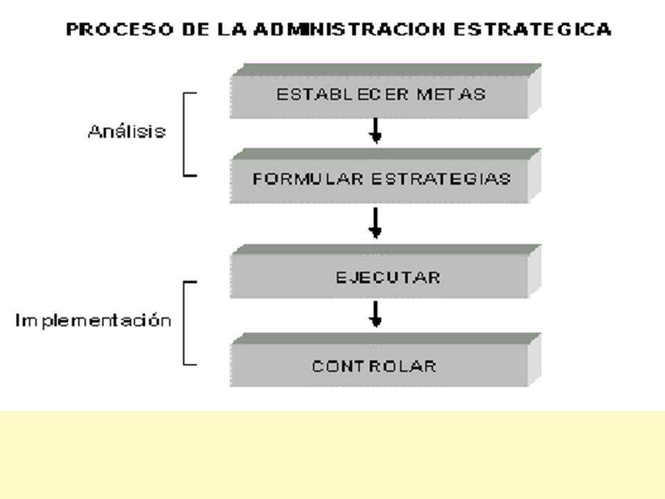Jorga A. Ruso León. Modelo del diseño de la estrategia 1- Determinación de la misión. 2- Matriz DAFO. 3- Formulación de la visión 4- Determinar Áreas