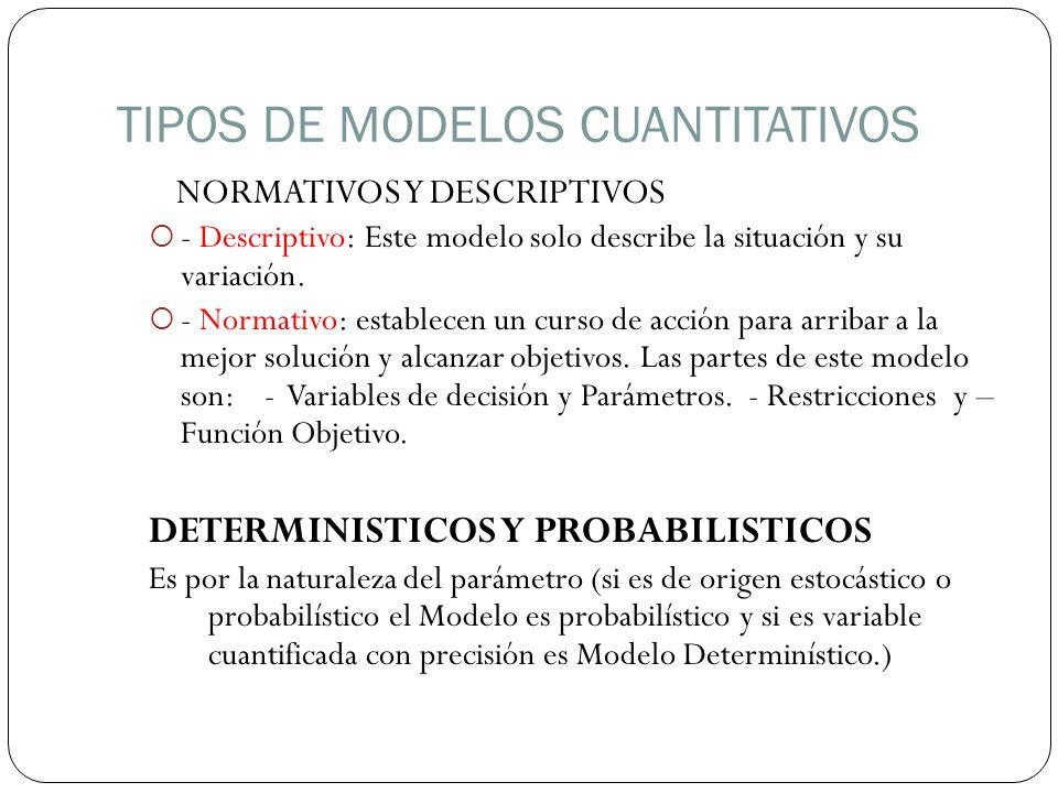 TIPOS DE MODELOS CUANTITATIVOS ESTATICOS Y DINAMICOS - Estático: Este modelo hace abstracción del tiempo no cambian las condiciones en el periodo de estudio.