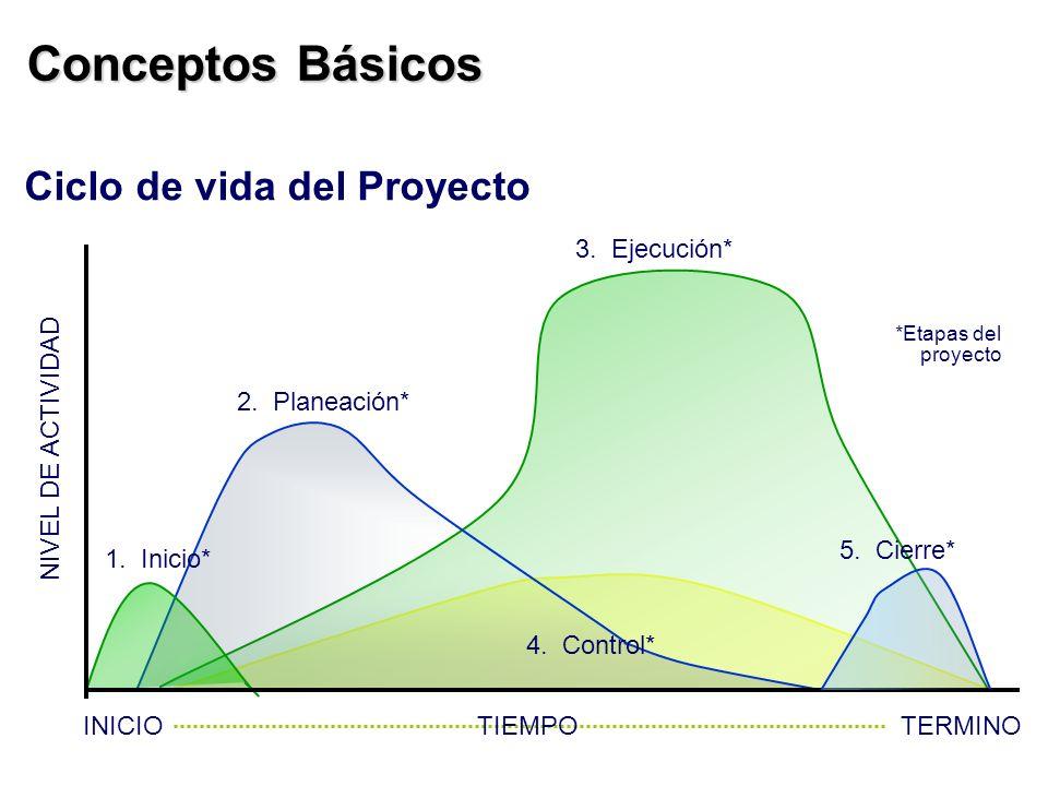 Ciclo de vida del Proyecto 1. Inicio* 2. Planeación* 3. Ejecución* 4. Control* 5. Cierre* NIVEL DE ACTIVIDAD INICIOTIEMPO *Etapas del proyecto TERMINO