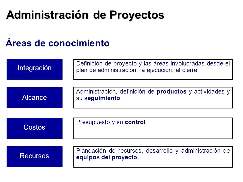 Administración de Proyectos Integración Definición de proyecto y las áreas involucradas desde el plan de administración, la ejecución, al cierre. Alca