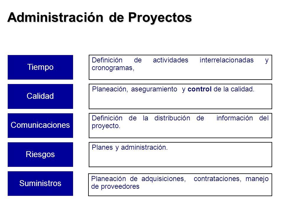 Administración de Proyectos Tiempo Definición de actividades interrelacionadas y cronogramas, Calidad Planeación, aseguramiento y control de la calida