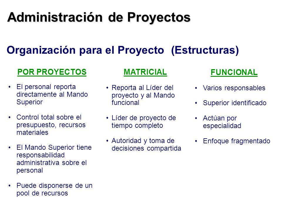 Administración de Proyectos Organización para el Proyecto(Estructuras) FUNCIONAL Varios responsables Superior identificado Actúan por especialidad Enf